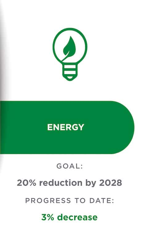sustainability graphic: energy goal and progress to date