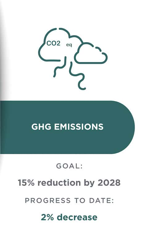 sustainability graphic: ghg emissions goal and progress to date
