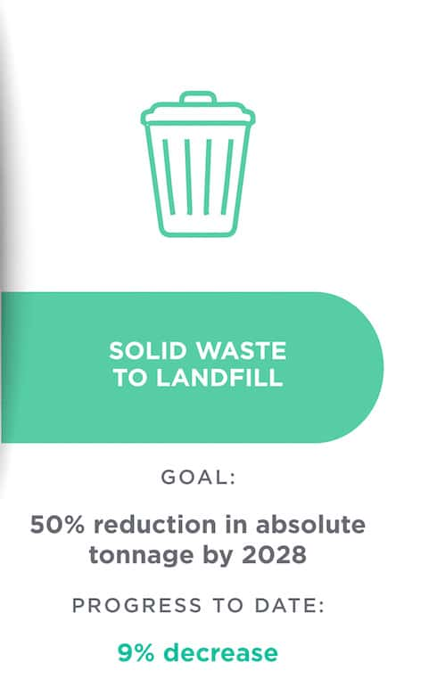 sustainability graphic: solid waste to landfill goal and progress to date